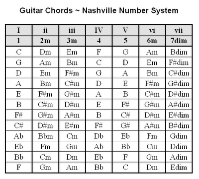 Alphabet song guitar chords