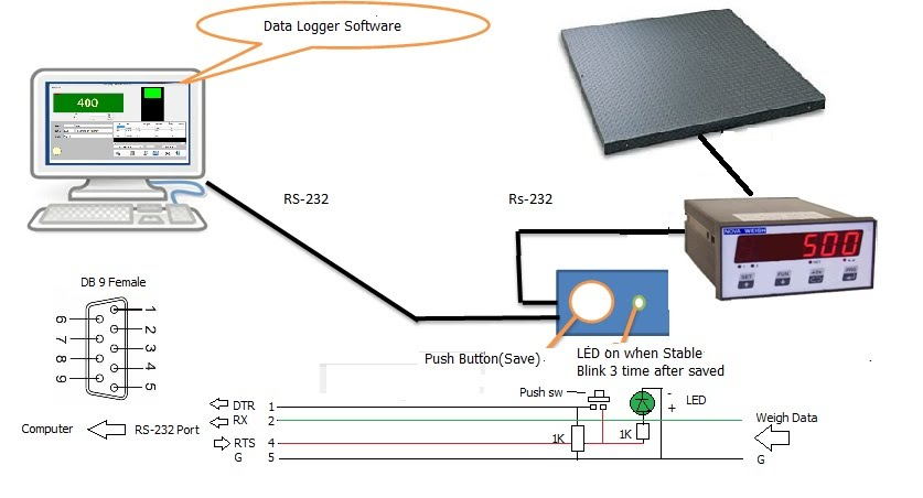 Product Data Logger Software : Data logger hi low ok expert team