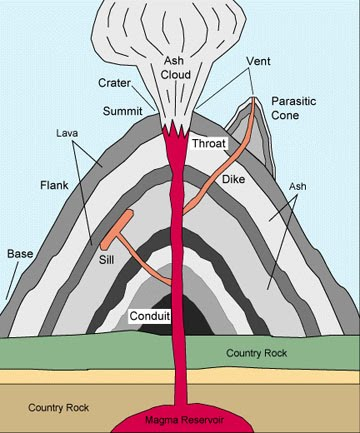 Parts of a volcano volcanoes 3rd grade parts of a volcano ccuart Image collections