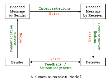 Overview of communication eyf studying the communication process is important because you coach delegate coordinate participate counsel evaluate and supervise through this process ccuart Gallery