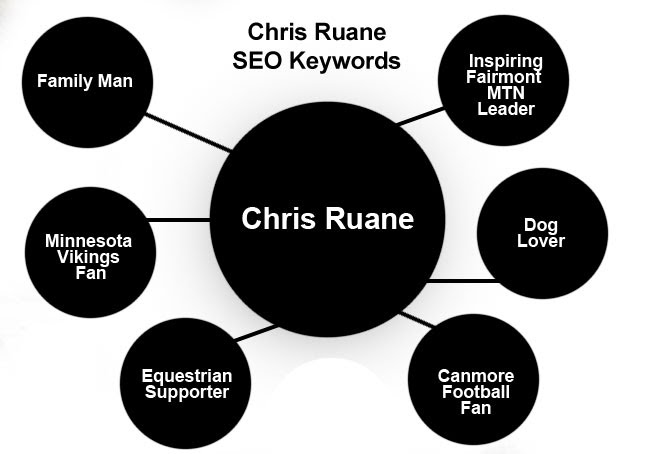 Chris-Ruane-Top-keywords-for-optimization