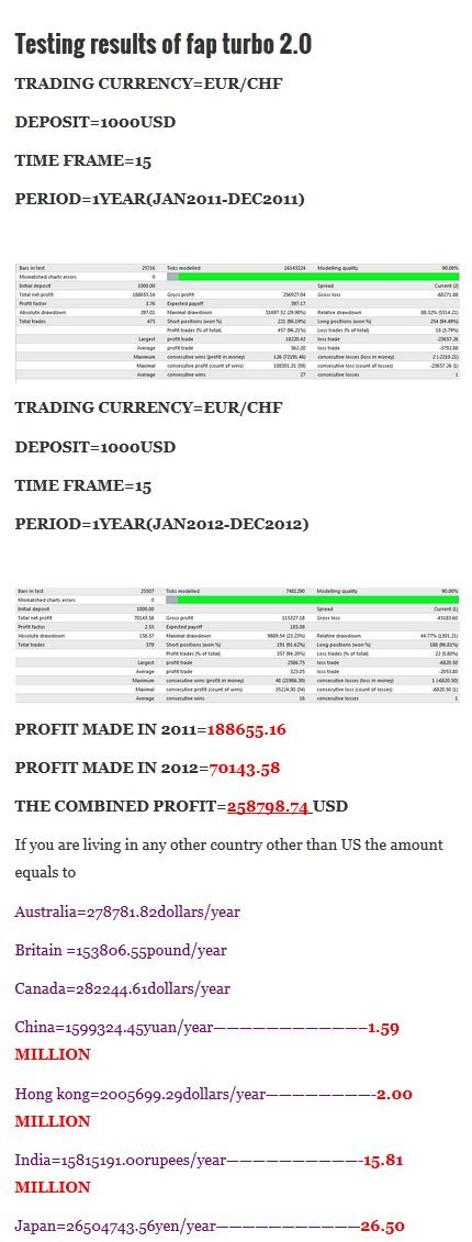 FAP Turbo Currency Trading with Forex Trading Software