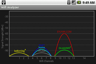 Best Wifi Analyzer Software for Monitoring your Wireless Network & Traffic