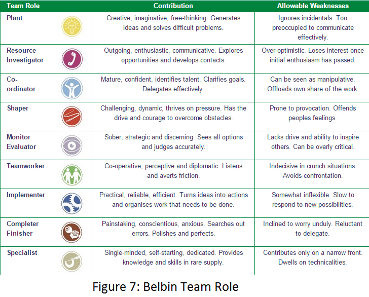 dr meredith belbins team roles essay Belbin's team roles the co-ordinator clarifies group objectives dr meredith belbin defined a team role as: a tendency to behave microsoft powerpoint - team building skillsppt author: ec270 created date.