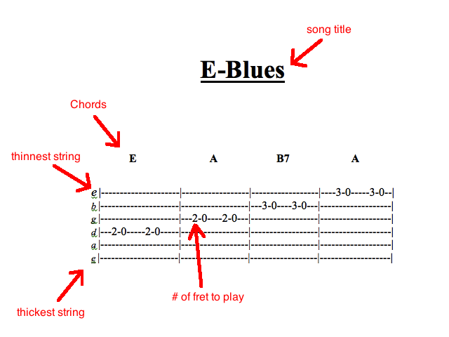 How to Read Guitar Tabs - Mr. Nick\'s Music Lessons