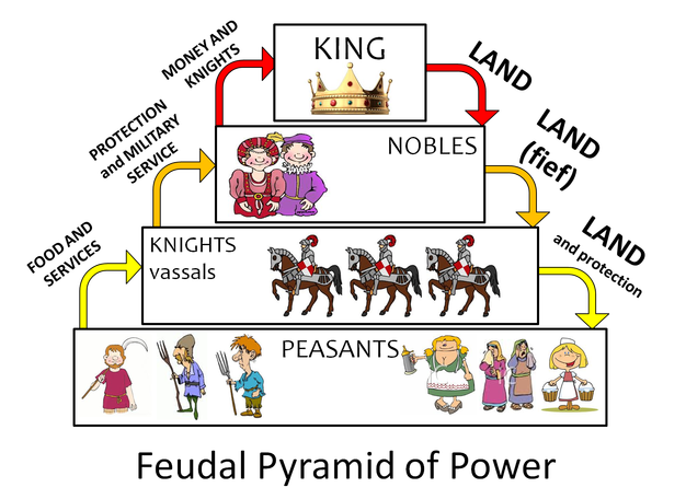 Manorialism Middle Ages