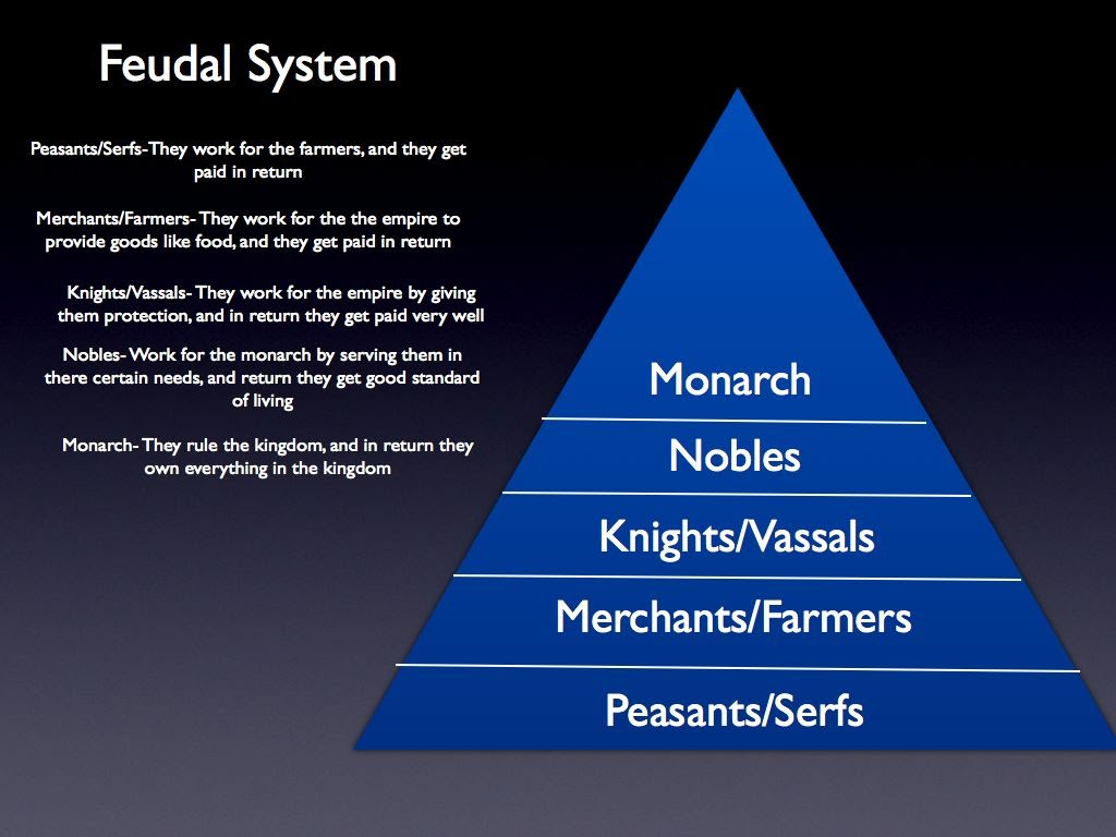 Perfect The Feudal System