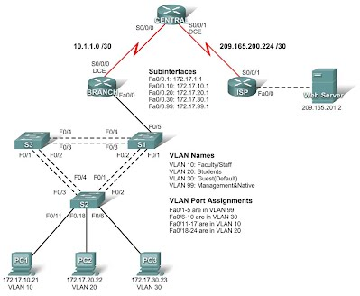 Packet Tracer - www cdt-s com