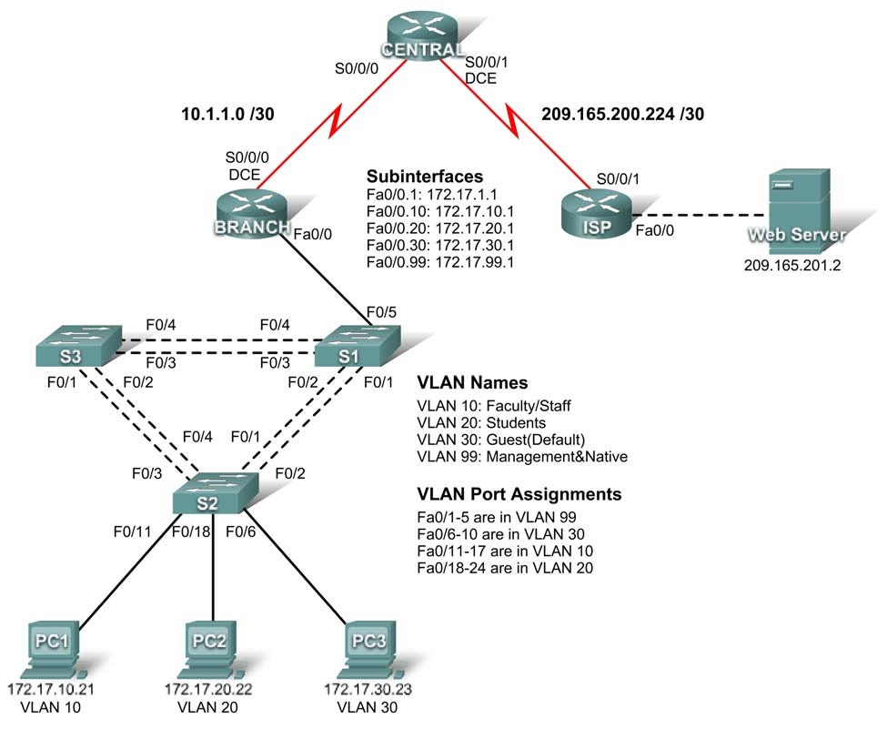 Packet Tracer Labs Pdf