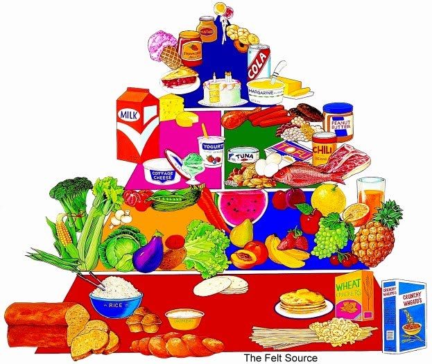 View Cartoon Healthy Food Pyramid Pictures