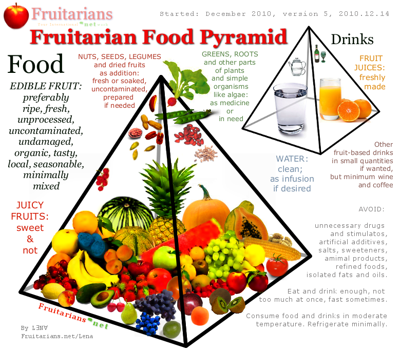 Image result for Fruitarianism
