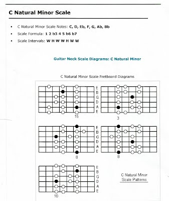 how to play c minor scale on guitar