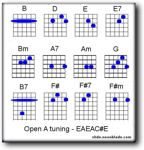 Open Tuning And Chords Guitar Tutor