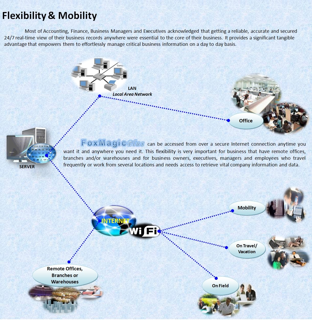 Flexibility & Mobility - FOXMAGIC PLUS - Entirely Web Based Open