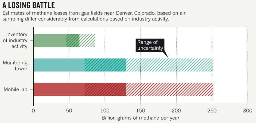 CH4 emissions from gas fracking