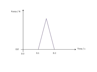 Definition of momentum b using the graph and your answer to a calculate the maximum force exerted on the ball ccuart Images