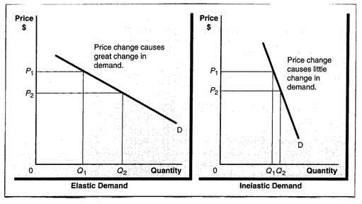 Price Elasticity Of Demand Business Frameworks Mkt 622