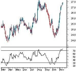 Excel VBA Relative Strength Index (RSI) - francis limth