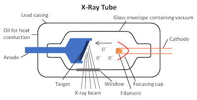 Production of X-Rays - FRCR Physics Notes