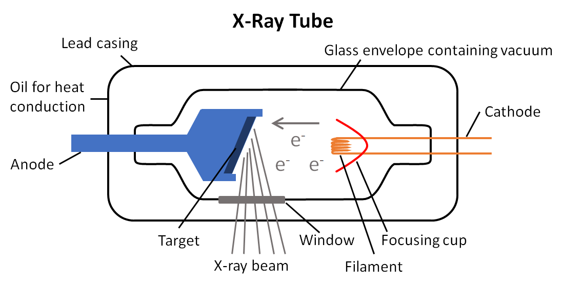 production of x rays frcr physics notes ct x-ray tube