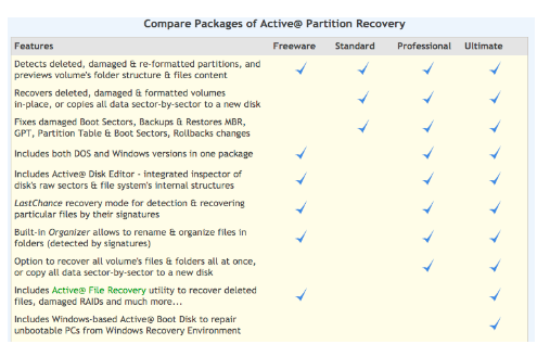 Active Partition Recovery Ultimate Free Download