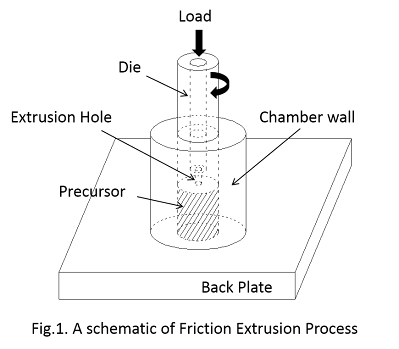 Friction Extrusion Process