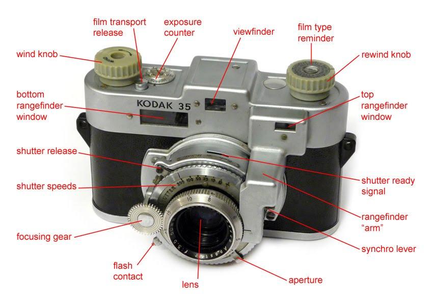 Kodak lens dating sjove dating Profiler