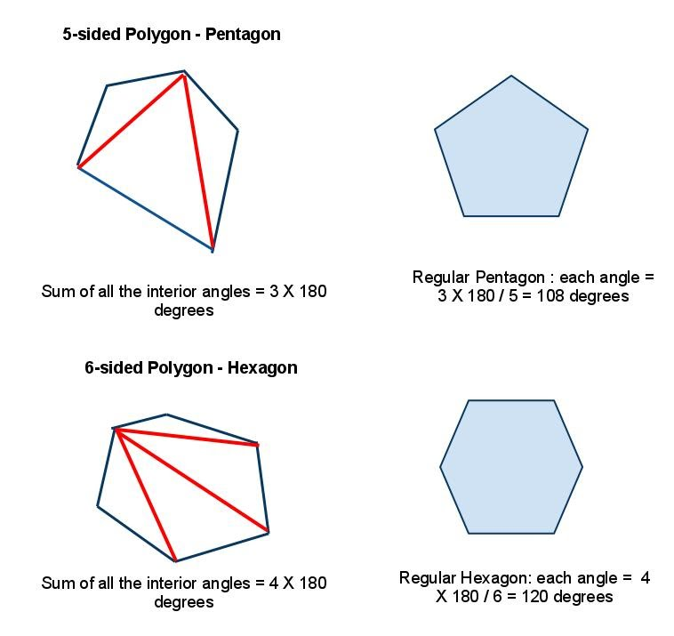 And The Sum Of All The Angles Of A Pentagon Is The Sum Of Angles Of All The  3 Triangles.