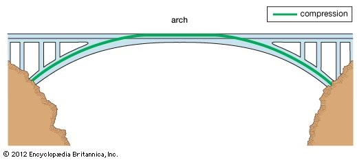 An Arch Is Basically A Curved Structure That Used To Bridge Opening It Able Support Heavy Load And Forces Acts From Above