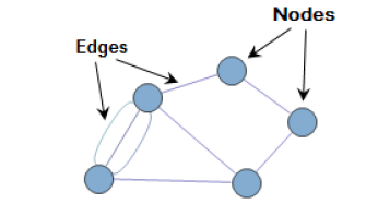 Undirected graphs further maths u34 graph theory is a branch of mathematics that allows us to analyze networks ccuart Choice Image