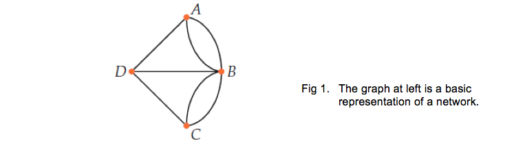 Undirected graphs further maths u34 multiple edges exist when two vertices are connected by more than one edge ccuart Choice Image