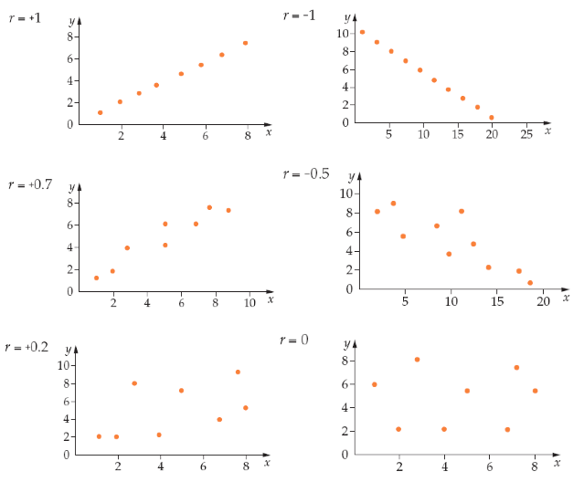 Interpretation of correlation coefficient: