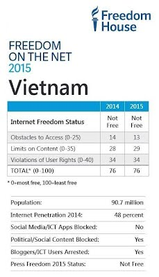 P1 - Freedom House - Freedom on the Net 2015