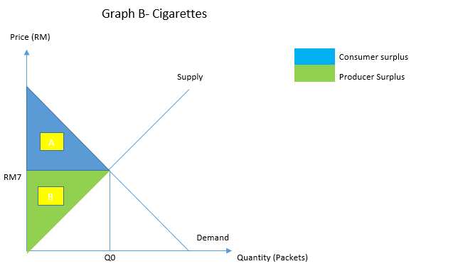 Graph B Shows The Economic Welfare Gained From Cigarette At RM7 Before Implementation Of Price Floor Is Defined As Total Benefit