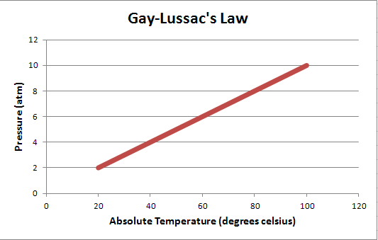 from Ayden gay lussac law
