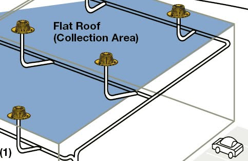 Roof catchment systems channel rainwater that falls onto a roof into storage via a system of gutters and pipes. The first flush of rainwater after a dry ...  sc 1 st  Google Sites & flat_roof_collection_lg.jpg memphite.com