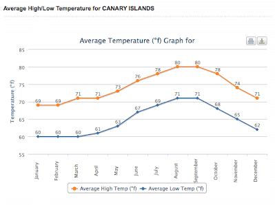 May  Temperature Canary Islands