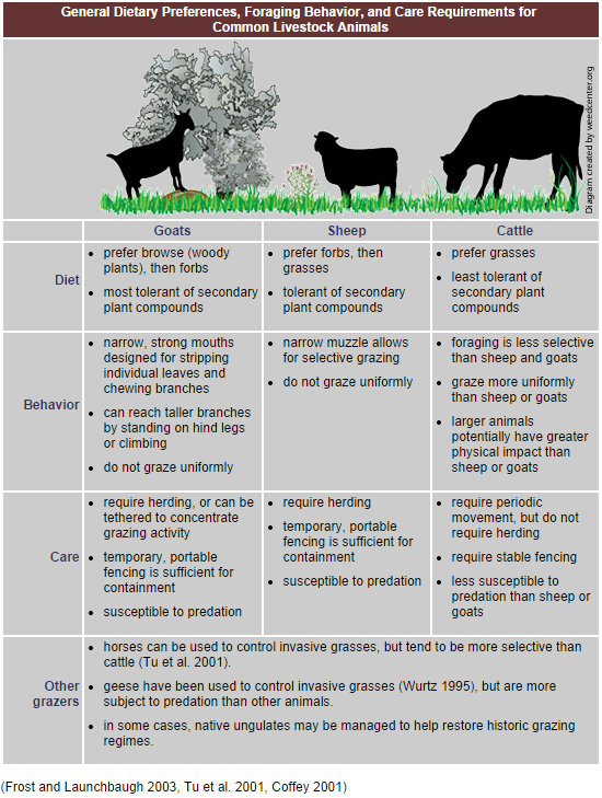 http://www.fws.gov/invasives/stafftrainingmodule/methods/grazing/practice.html
