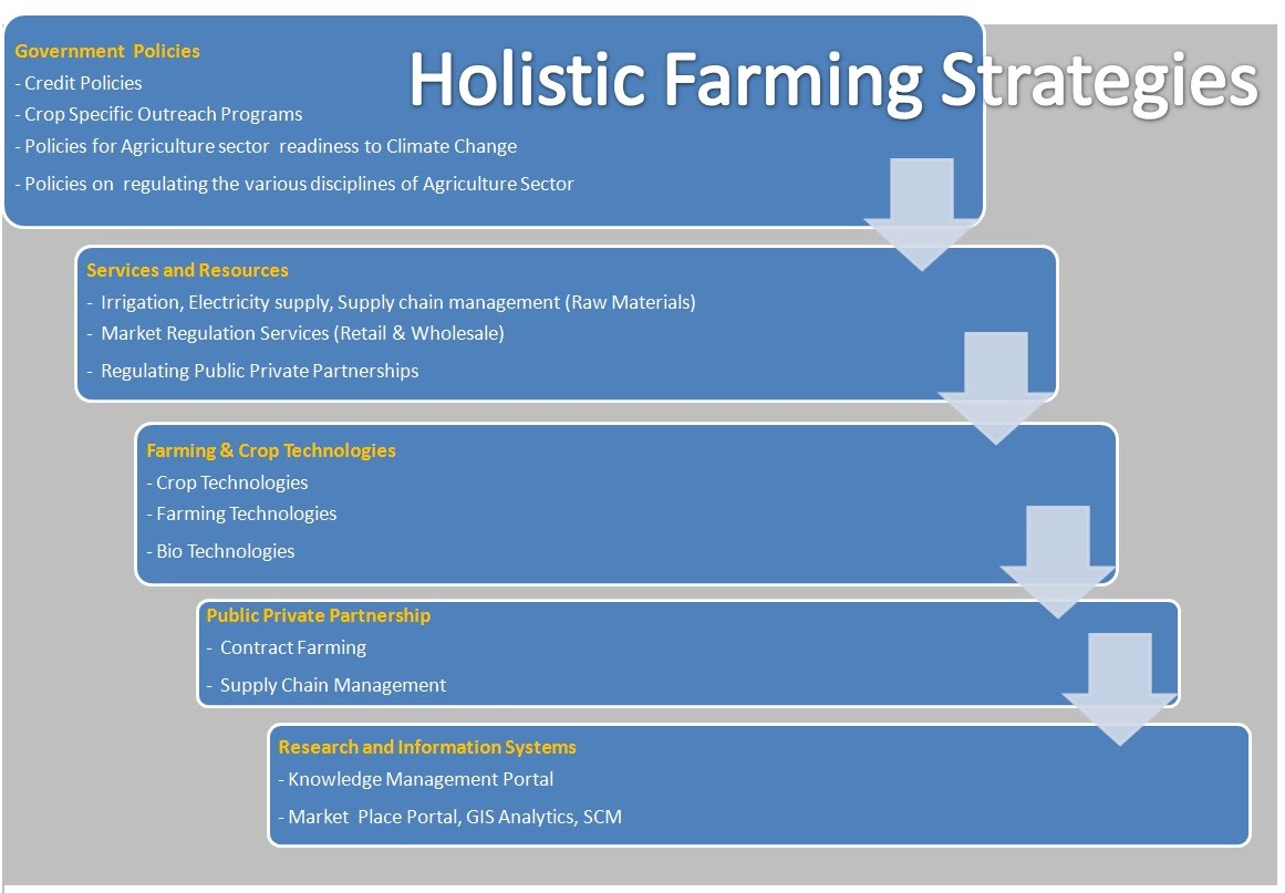 GIS for Agriculture in India - Geospatial IT