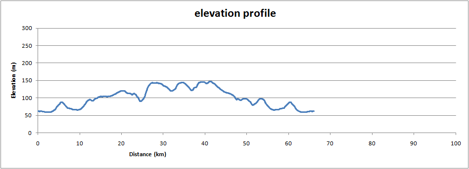 Kiddington quiet road, elevation profile