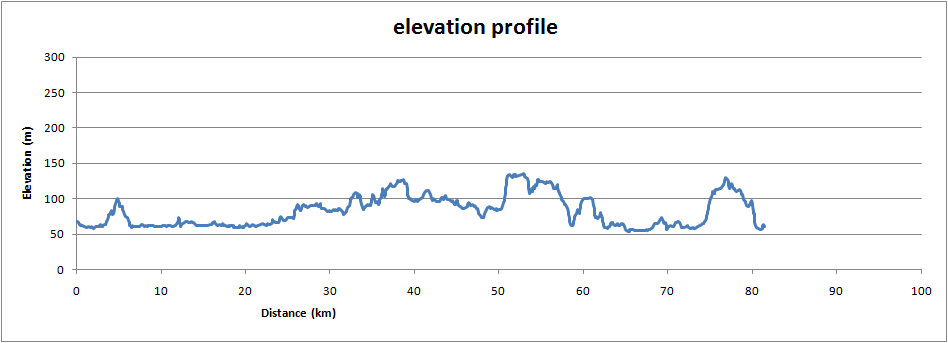 Oxford to Quainton, elevation profile