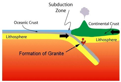 Image result for granite formation