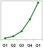 Findory traffic graph