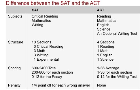 act essay vs sat essay Sample act essay – score 5 demand for excellence in both academics and extracurricular activities are forcing high school students to work their fingers to the bone in order to reach the high standards that are applied to them in today's society.