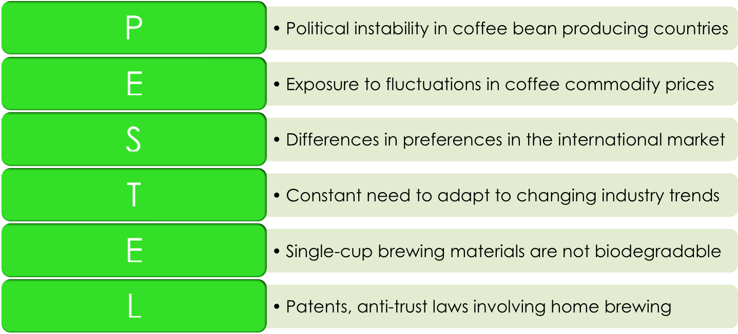political analysis of a coffee shop The simple coffee shop business plan example presented here can be used to help you get your own coffee shop business off the ground the example follows the standard business plan layout, consisting of a single document divided into several sections, including a description of the organization, the market research , competitive analysis.
