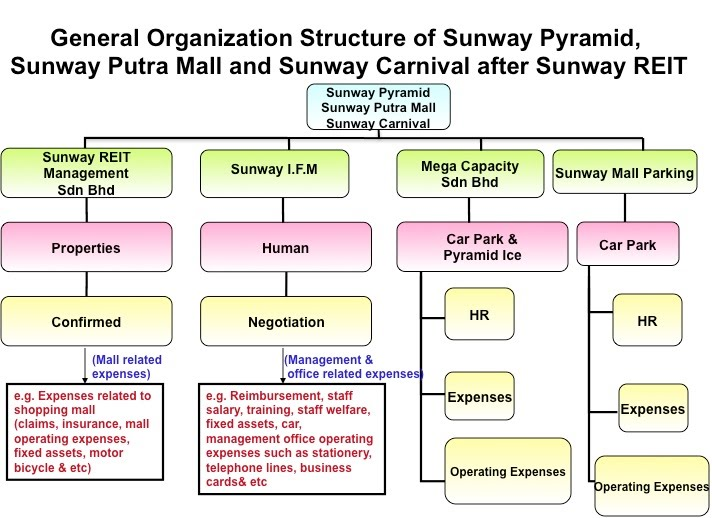 carnival cruise organizational structure November 4, 2013 several major changes were announced today for carnival corporation and some of it's cruise brands in a daisy chain of exec.