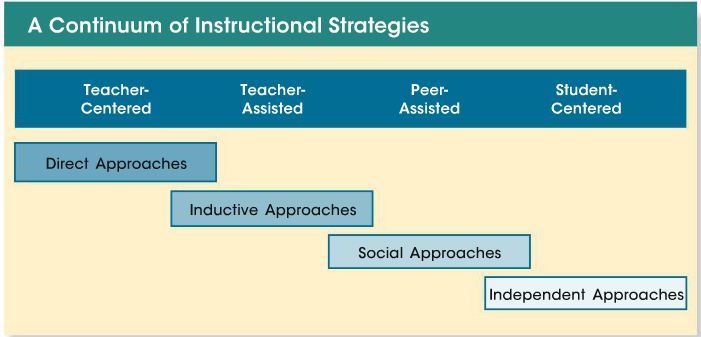 Teacher Centered To Student Centered Instruction Approaches