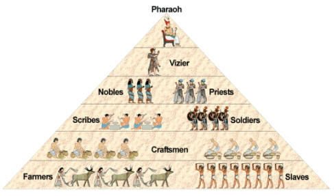 3b. Egyptian Social Structure