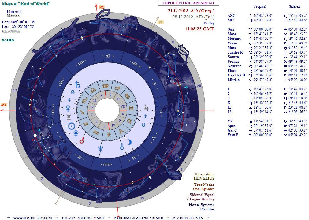 Astrology Software - Mayan Astrology 2012