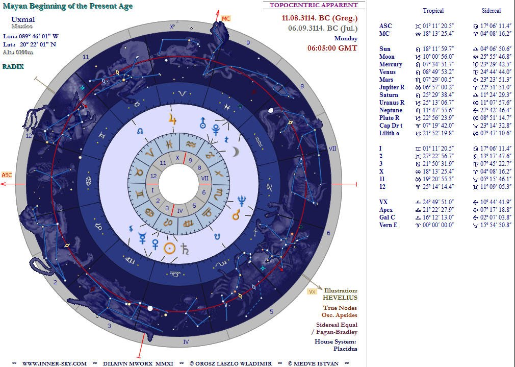 Astrology Software - Inner Sky Electrum - Mayan Ending Of The World